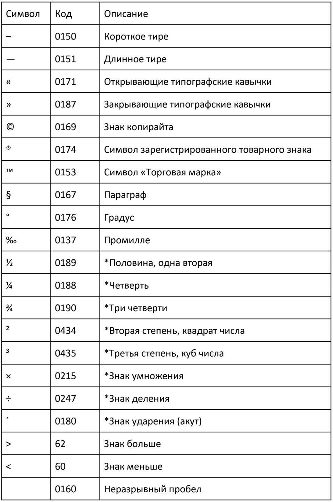 таблица символов и их коды